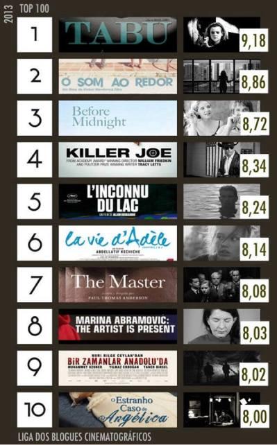 TOP100 - 2013 (A)